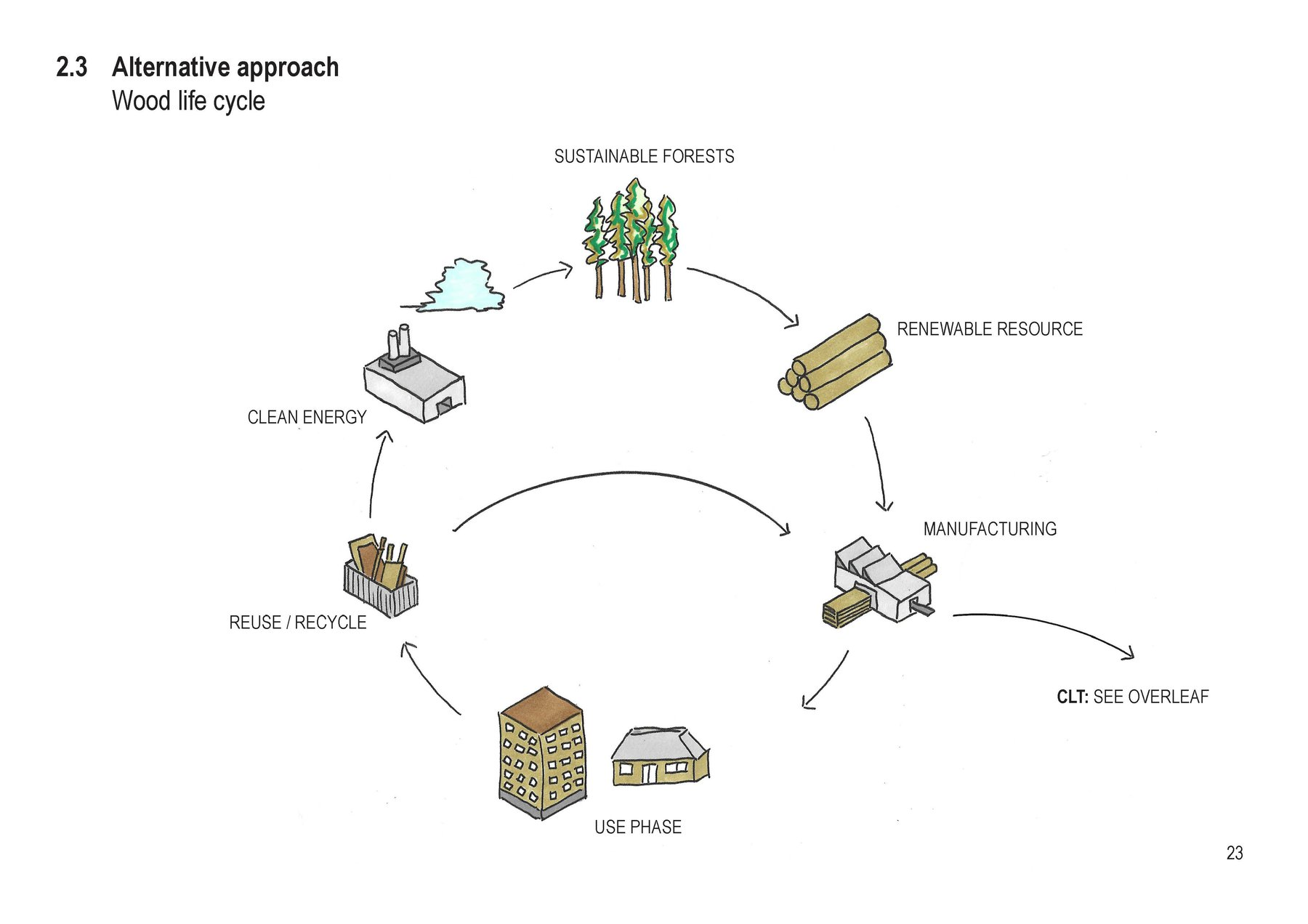 IwonaDebowska_Tech1AnnotatedDrawings_CaseStudy_SuzukiHouse_The sustainable life cycle of timber in construction.jpg